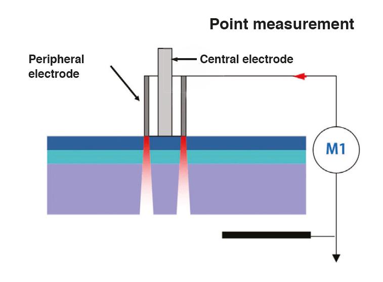 Point measurement-min