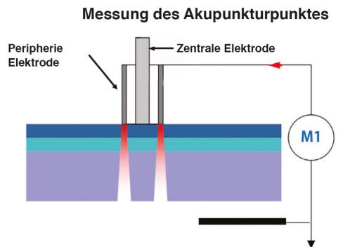 Messung des Akupunkturpunktes-min