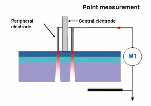 Point measurement-min